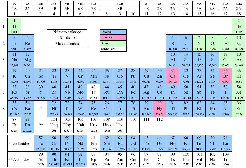 Prof juan rodriguez qumica general tabla peridica de los elementos simplificada urtaz Image collections